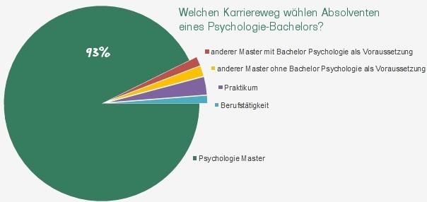 Berufe der zukunft studium for Psychologie studieren hamburg